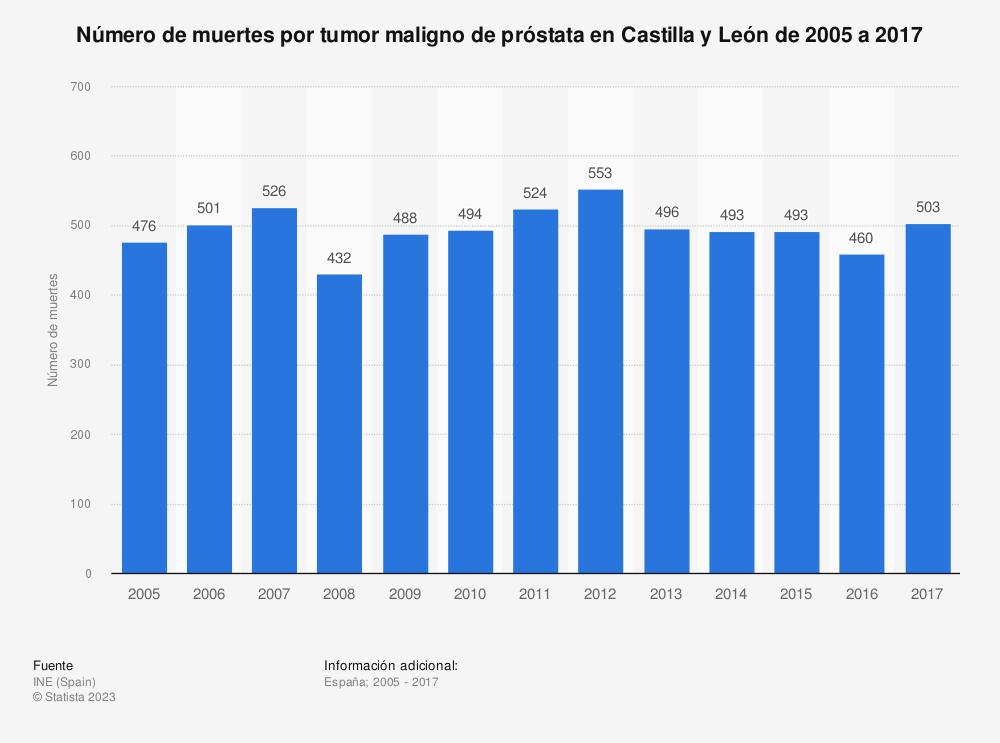 Estadística: Número de muertes por tumor maligno de próstata en Castilla y León de 2005 a 2017 | Statista