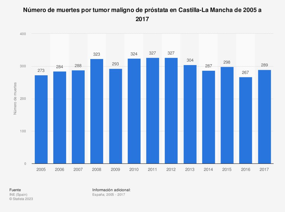 Estadística: Número de muertes por tumor maligno de próstata en Castilla-La Mancha de 2005 a 2017 | Statista