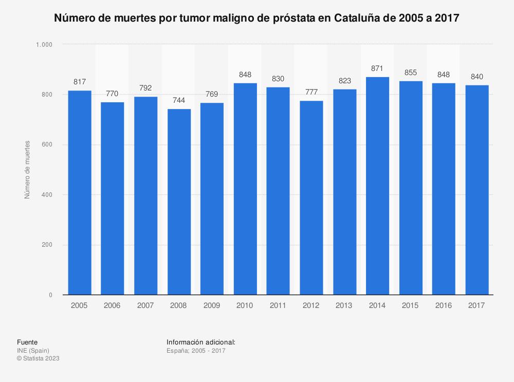 Estadística: Número de muertes por tumor maligno de próstata en Cataluña de 2005 a 2017 | Statista