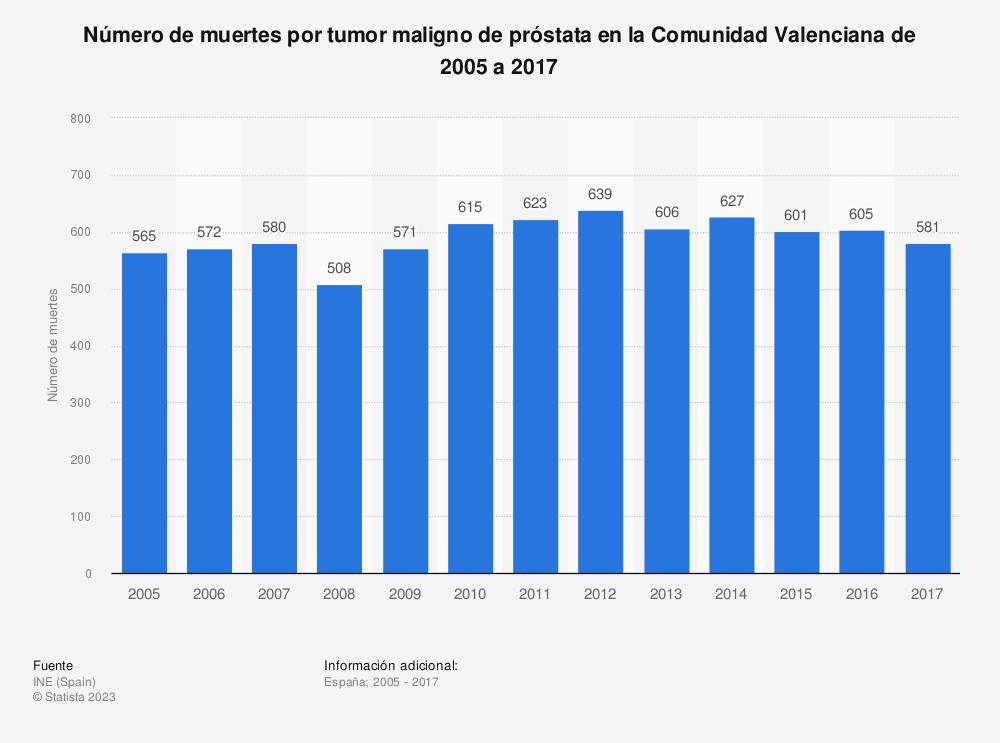 Estadística: Número de muertes por tumor maligno de próstata en la Comunidad Valenciana de 2005 a 2017 | Statista