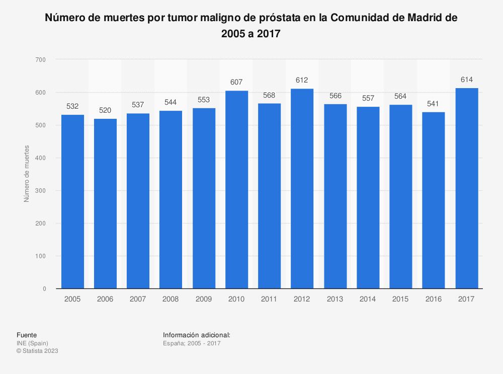 Estadística: Número de muertes por tumor maligno de próstata en la Comunidad de Madrid de 2005 a 2017 | Statista