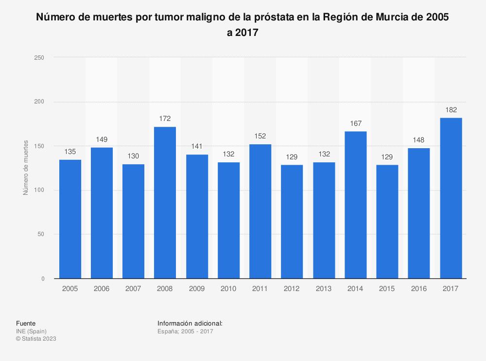 Estadística: Número de muertes por tumor maligno de la próstata en la Región de Murcia de 2005 a 2017 | Statista