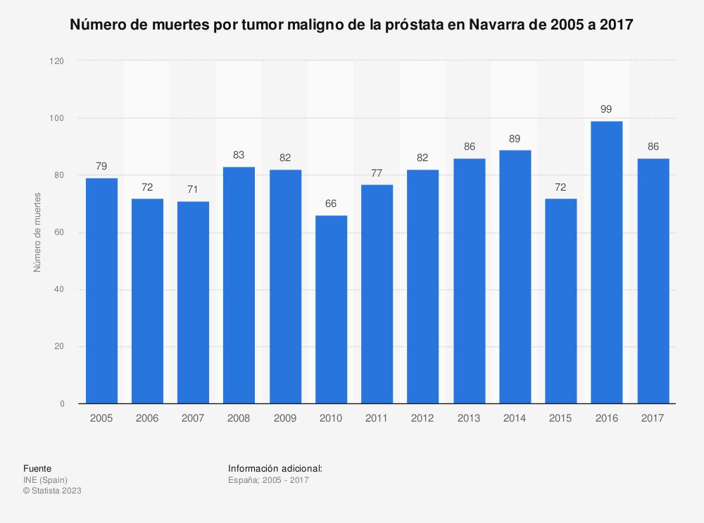 Estadística: Número de muertes por tumor maligno de la próstata en Navarra de 2005 a 2017 | Statista