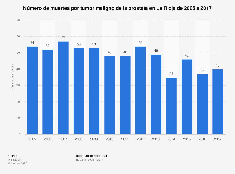 Estadística: Número de muertes por tumor maligno de la próstata en La Rioja de 2005 a 2017 | Statista