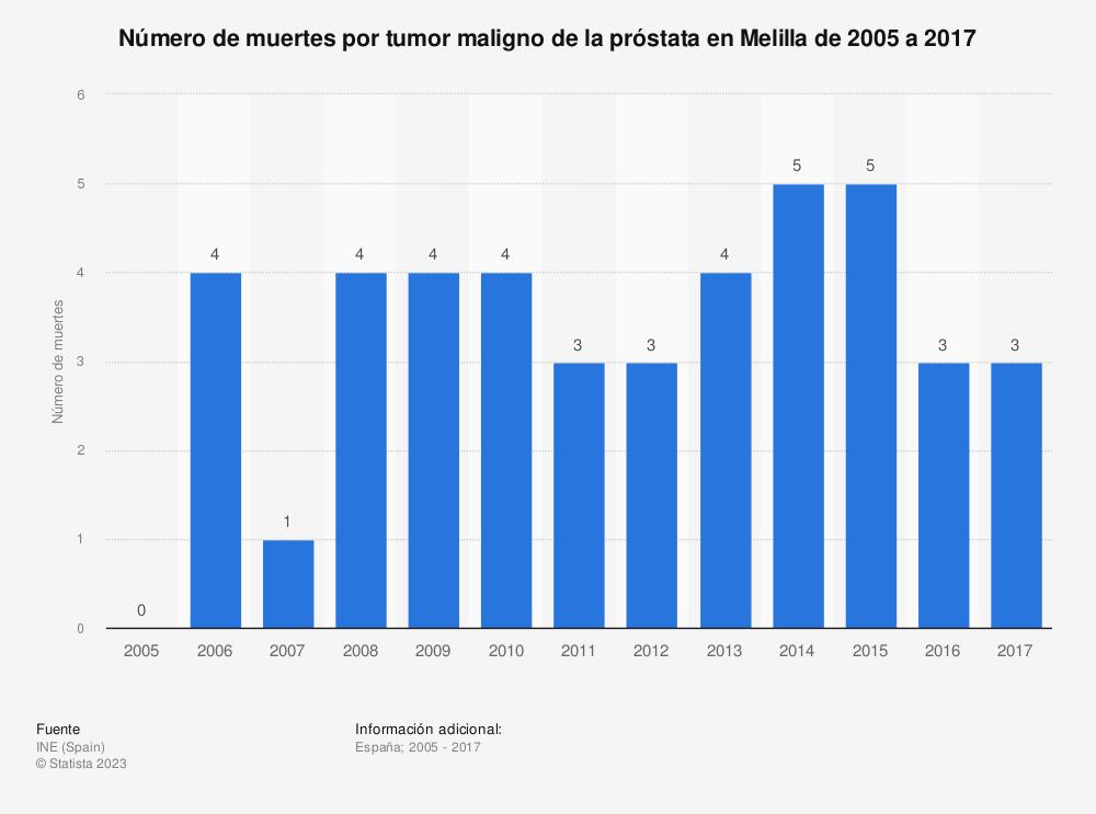 Estadística: Número de muertes por tumor maligno de la próstata en Melilla de 2005 a 2017 | Statista