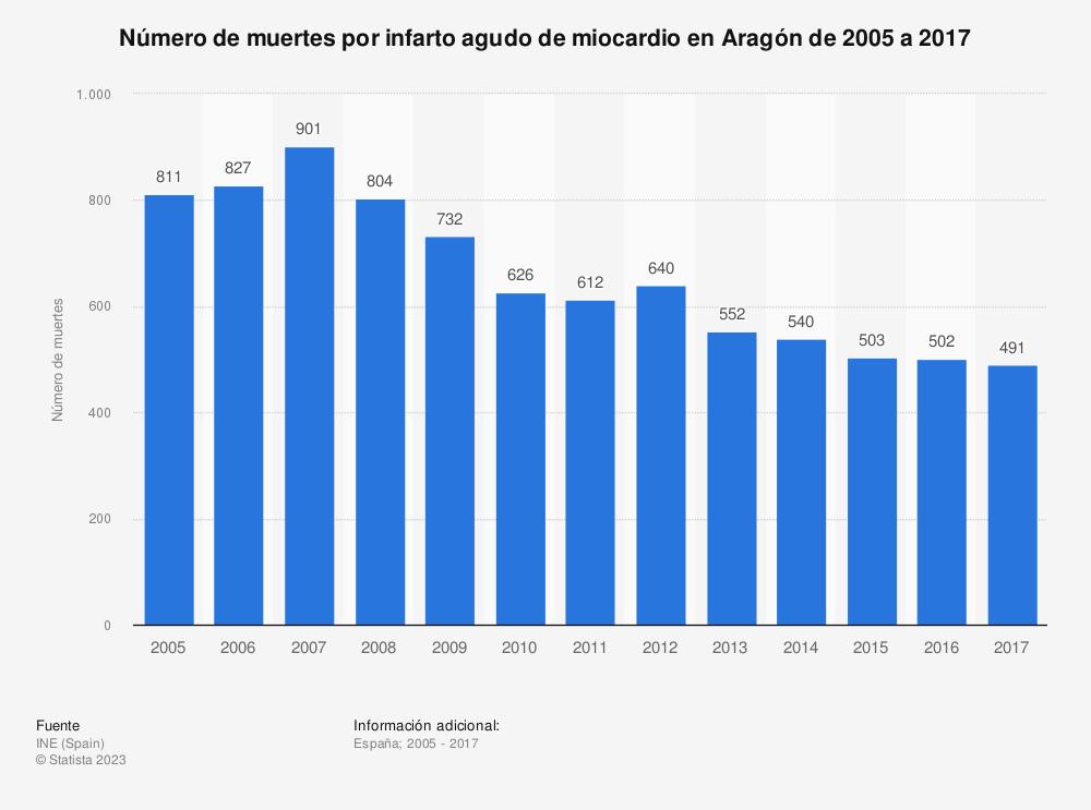 Estadística: Número de muertes por infarto agudo de miocardio en Aragón de 2005 a 2017 | Statista