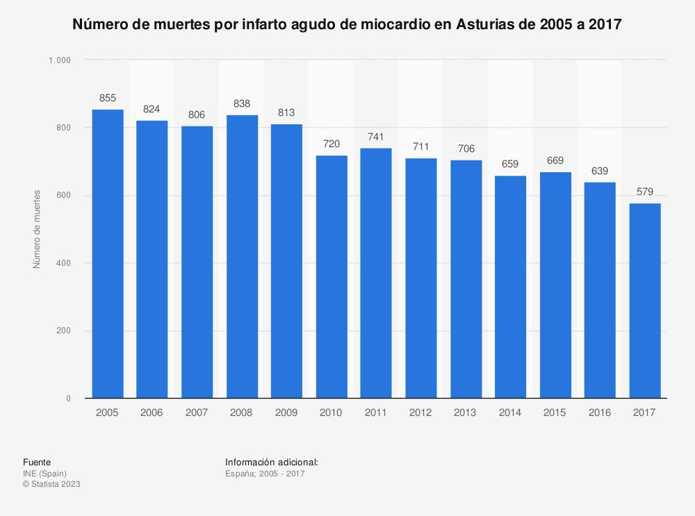 Estadística: Número de muertes por infarto agudo de miocardio en Asturias de 2005 a 2017 | Statista