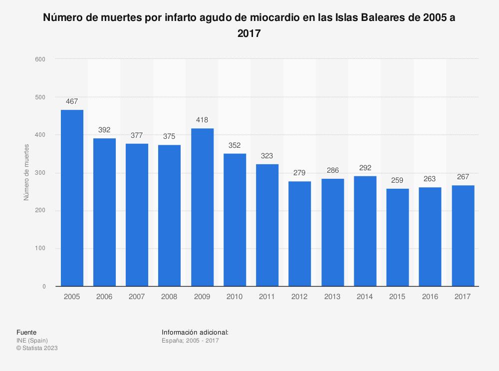 Estadística: Número de muertes por infarto agudo de miocardio en las Islas Baleares de 2005 a 2017 | Statista