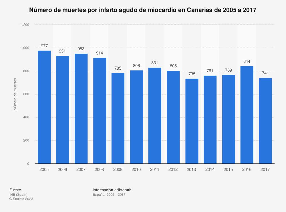 Estadística: Número de muertes por infarto agudo de miocardio en Canarias de 2005 a 2017 | Statista