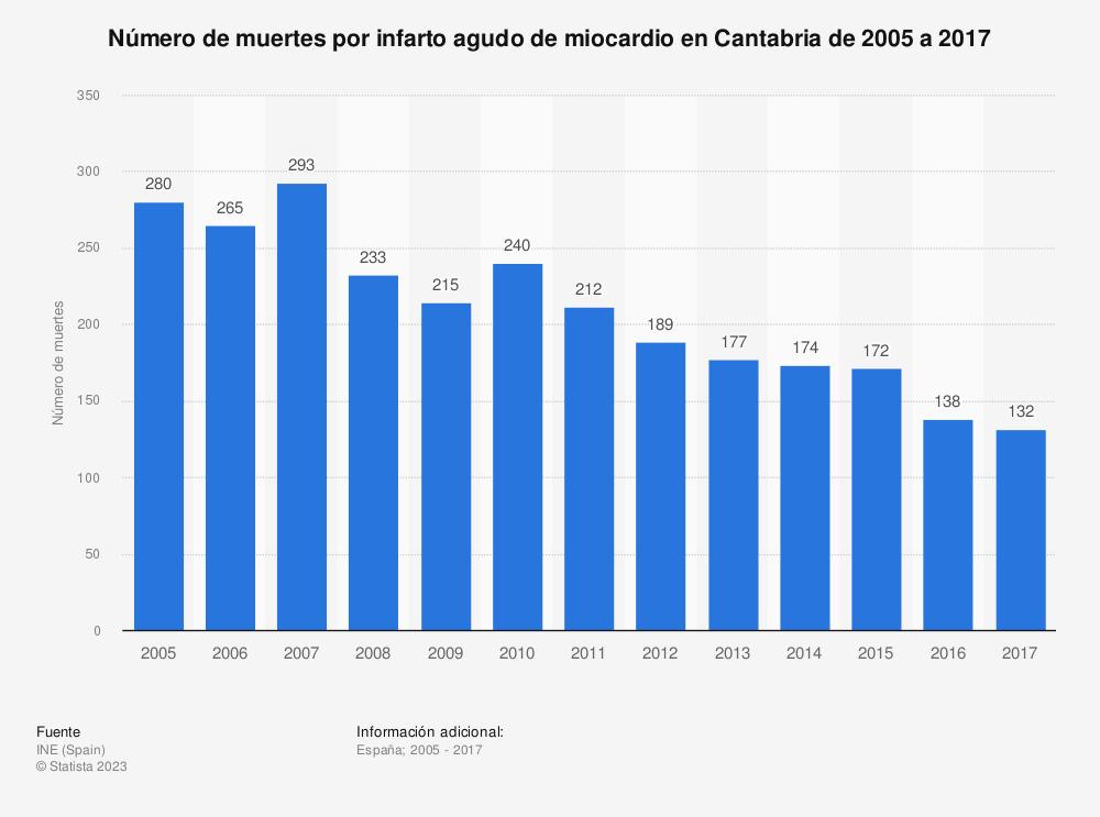 Estadística: Número de muertes por infarto agudo de miocardio en Cantabria de 2005 a 2017 | Statista
