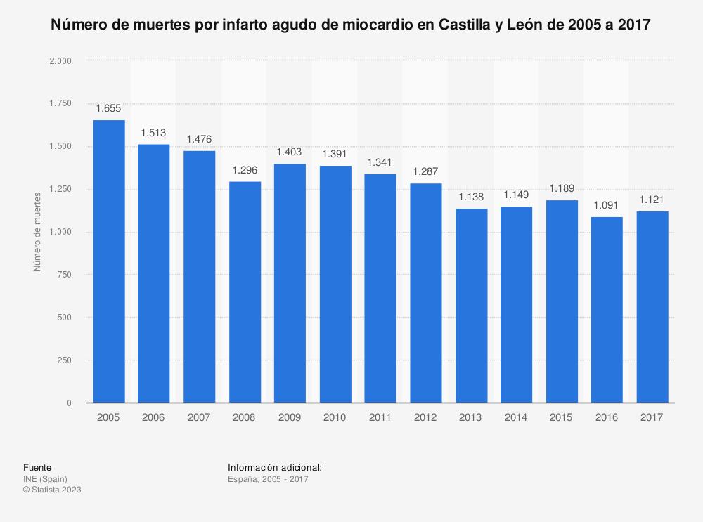 Estadística: Número de muertes por infarto agudo de miocardio en Castilla y León de 2005 a 2017 | Statista