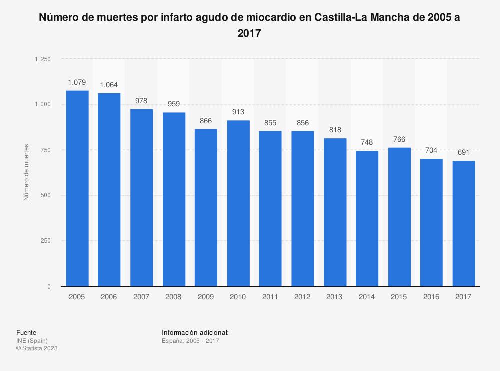 Estadística: Número de muertes por infarto agudo de miocardio en Castilla-La Mancha de 2005 a 2017 | Statista
