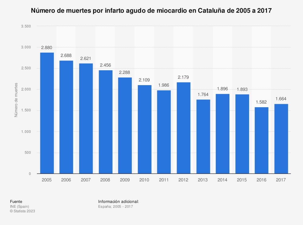 Estadística: Número de muertes por infarto agudo de miocardio en Cataluña de 2005 a 2017 | Statista