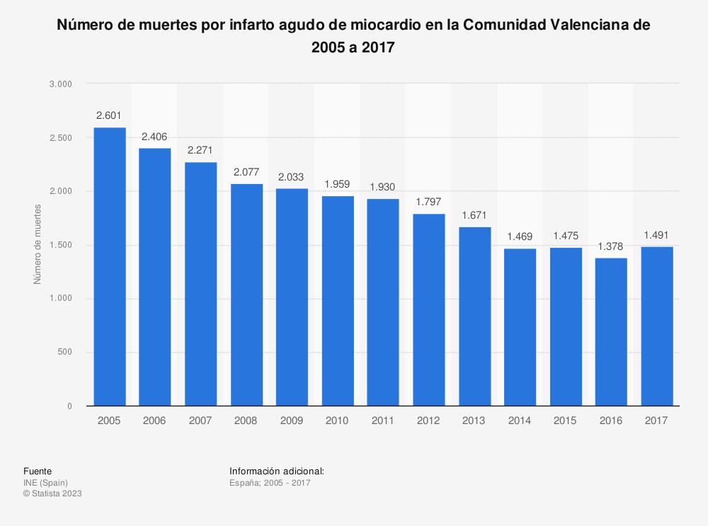Estadística: Número de muertes por infarto agudo de miocardio en la Comunidad Valenciana de 2005 a 2017 | Statista