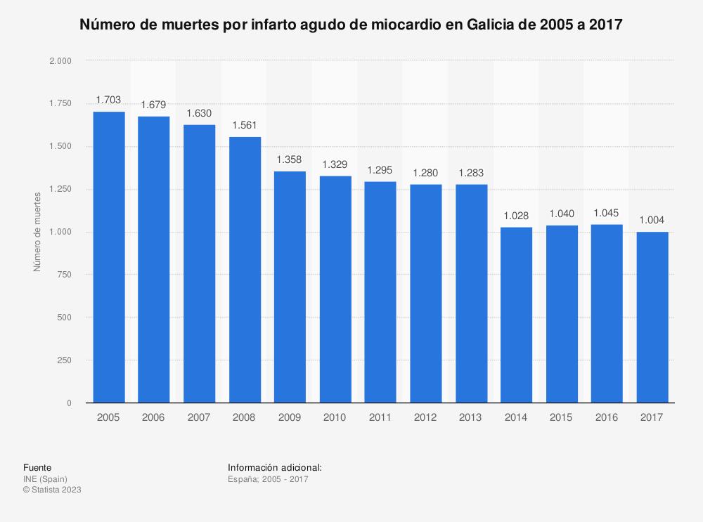 Estadística: Número de muertes por infarto agudo de miocardio en Galicia de 2005 a 2017 | Statista