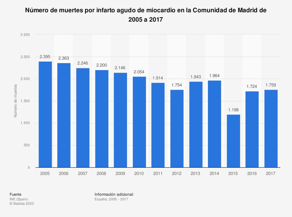 Estadística: Número de muertes por infarto agudo de miocardio en la Comunidad de Madrid de 2005 a 2017 | Statista