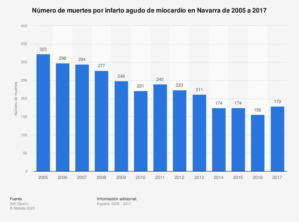 Estadística: Número de muertes por infarto agudo de miocardio en Navarra de 2005 a 2017 | Statista