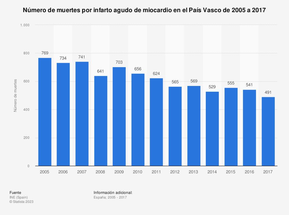Estadística: Número de muertes por infarto agudo de miocardio en el País Vasco de 2005 a 2017 | Statista