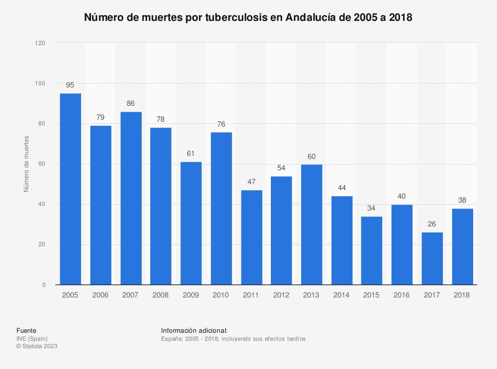 Estadística: Número de muertes por tuberculosis en Andalucía de 2005 a 2018 | Statista