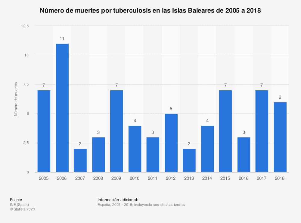 Estadística: Número de muertes por tuberculosis en las Islas Baleares de 2005 a 2017 | Statista