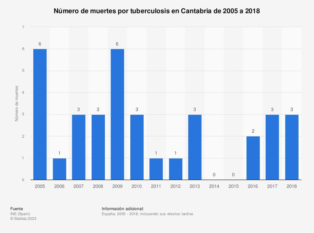 Estadística: Número de muertes por tuberculosis en Cantabria de 2005 a 2018 | Statista