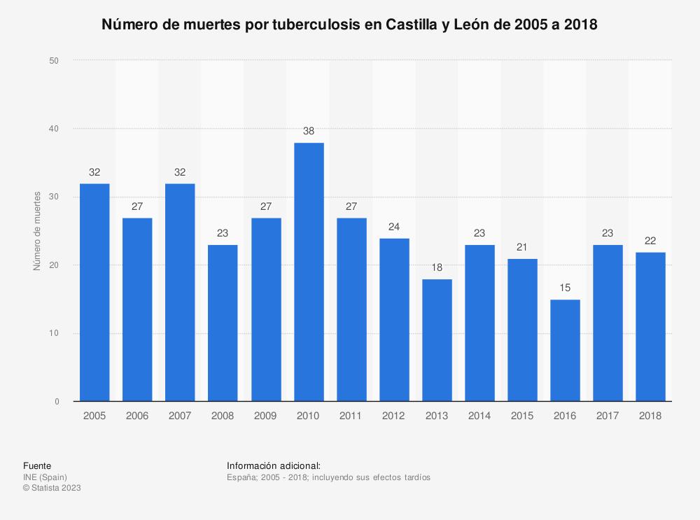 Estadística: Número de muertes por tuberculosis en Castilla y León de 2005 a 2017 | Statista