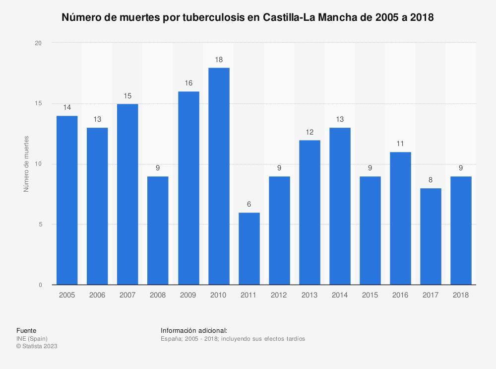 Estadística: Número de muertes por tuberculosis en Castilla-La Mancha de 2005 a 2018 | Statista