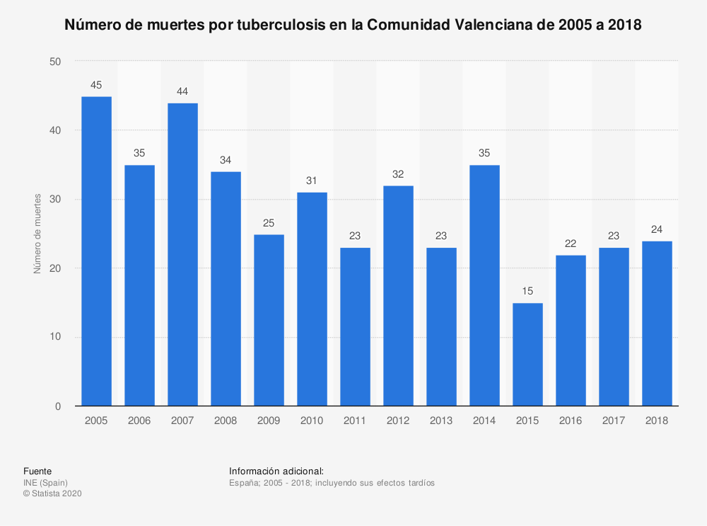 Estadística: Número de muertes por tuberculosis en la Comunidad Valenciana de 2005 a 2018 | Statista