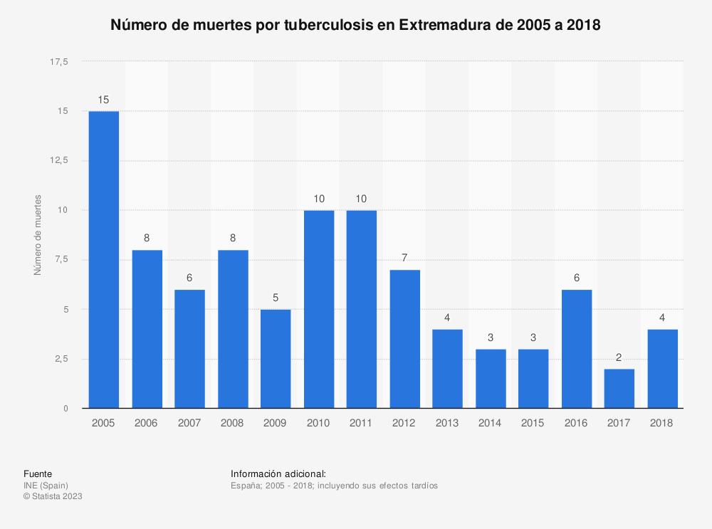 Estadística: Número de muertes por tuberculosis en Extremadura de 2005 a 2017 | Statista