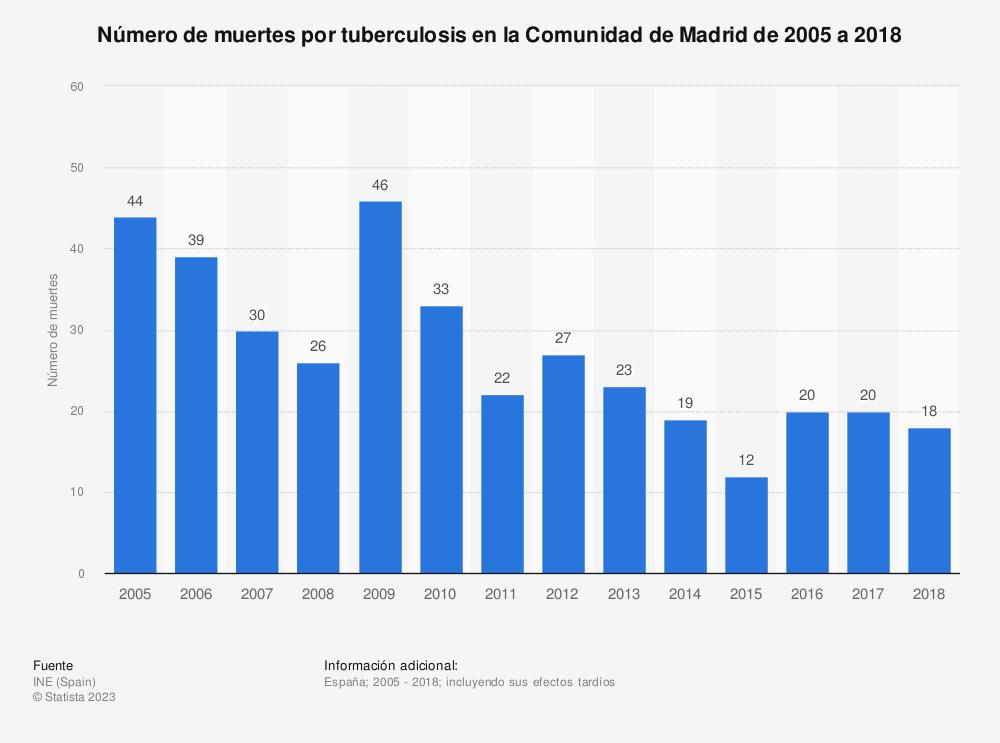 Estadística: Número de muertes por tuberculosis en la Comunidad de Madrid de 2005 a 2018 | Statista