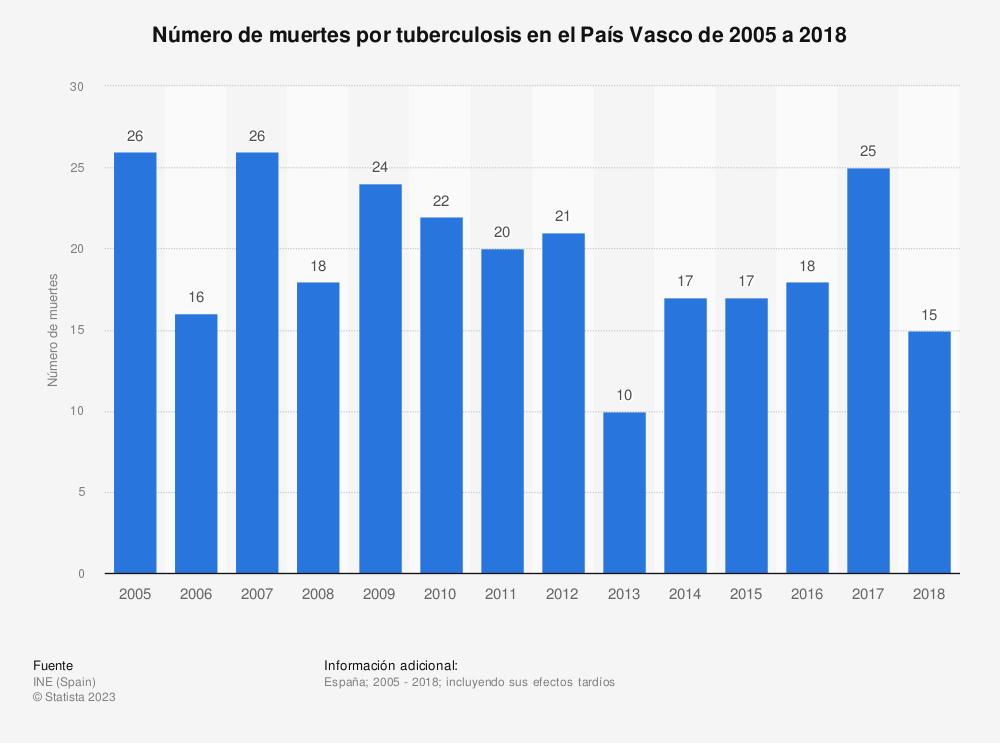Estadística: Número de muertes por tuberculosis en el País Vasco de 2005 a 2017 | Statista