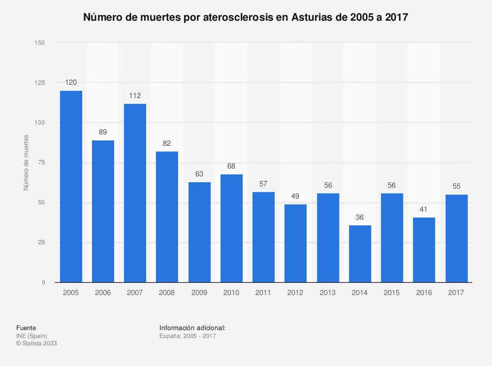 Estadística: Número de muertes por aterosclerosis en Asturias de 2005 a 2017 | Statista