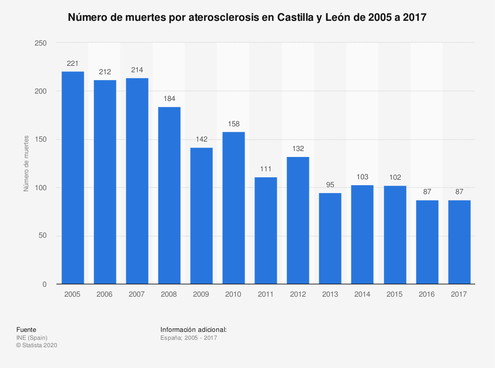 Estadística: Número de muertes por aterosclerosis en Castilla y León de 2005 a 2017 | Statista