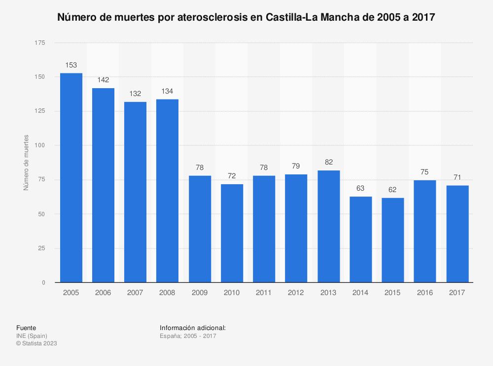 Estadística: Número de muertes por aterosclerosis en Castilla-La Mancha de 2005 a 2017 | Statista