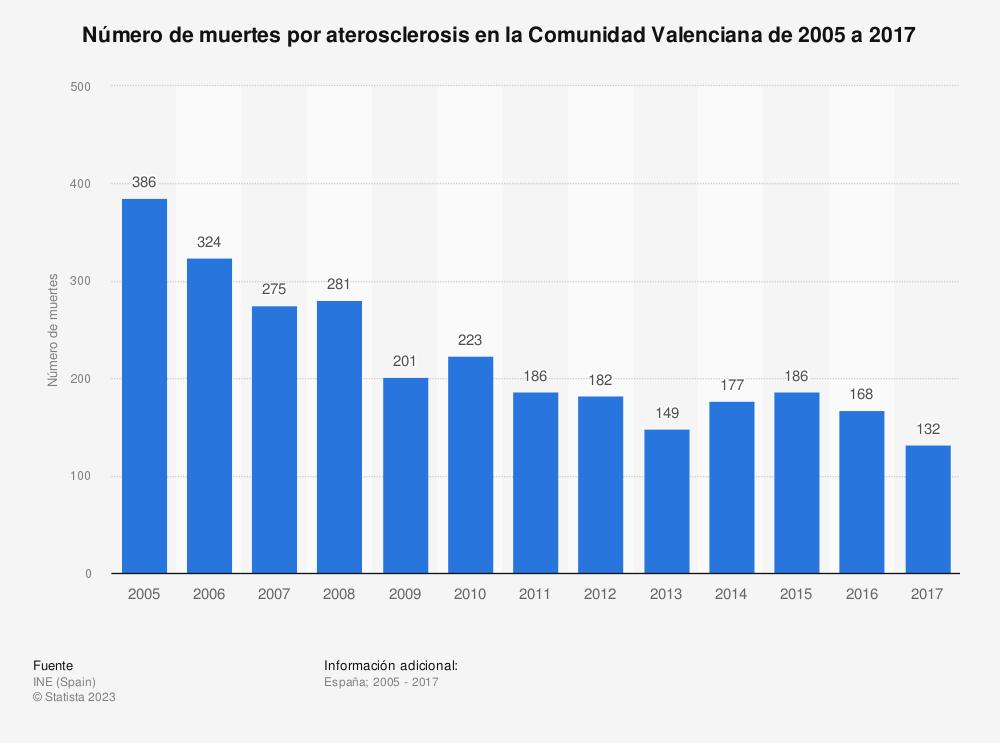 Estadística: Número de muertes por aterosclerosis en la Comunidad Valenciana de 2005 a 2017 | Statista