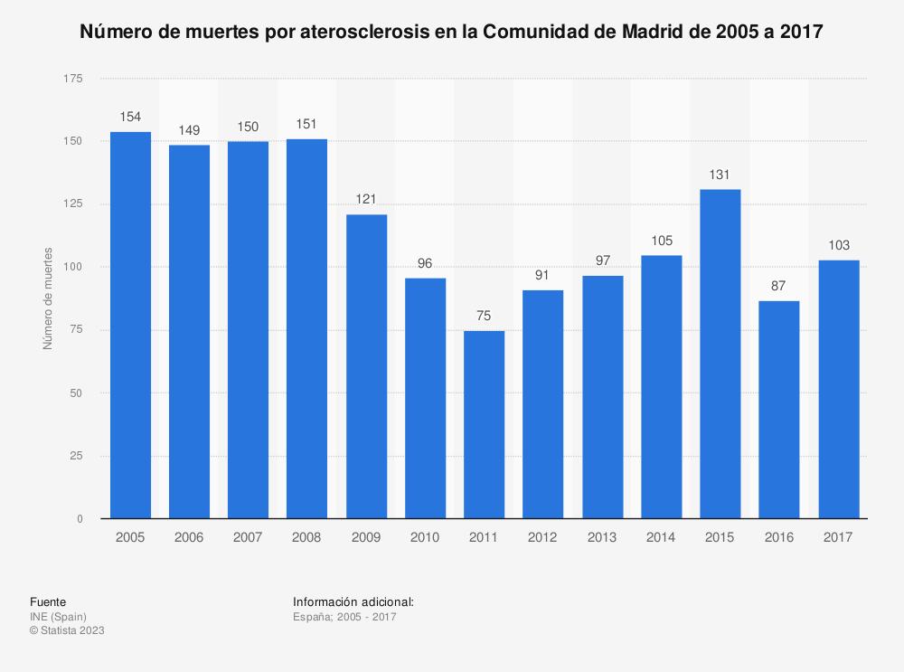 Estadística: Número de muertes por aterosclerosis en la Comunidad de Madrid de 2005 a 2017 | Statista