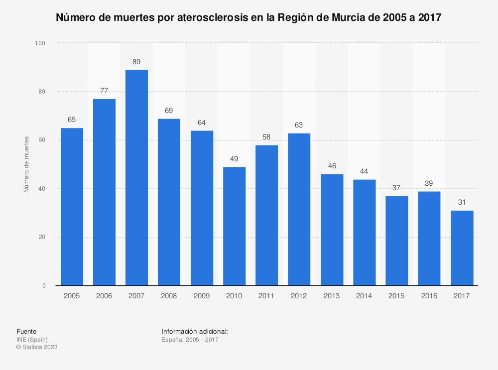Estadística: Número de muertes por aterosclerosis en la Región de Murcia de 2005 a 2017 | Statista