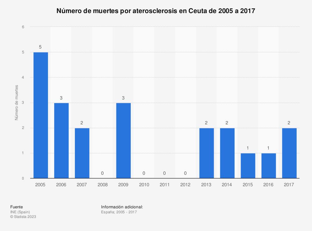 Estadística: Número de muertes por aterosclerosis en Ceuta de 2005 a 2017 | Statista