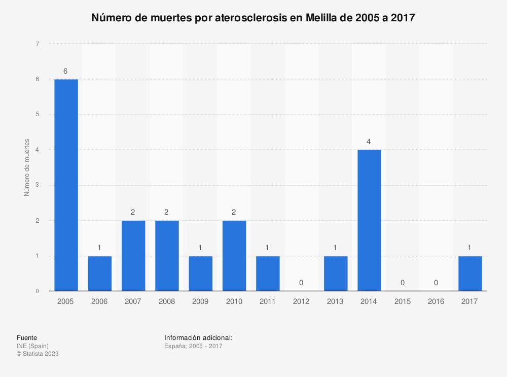 Estadística: Número de muertes por aterosclerosis en Melilla de 2005 a 2017 | Statista