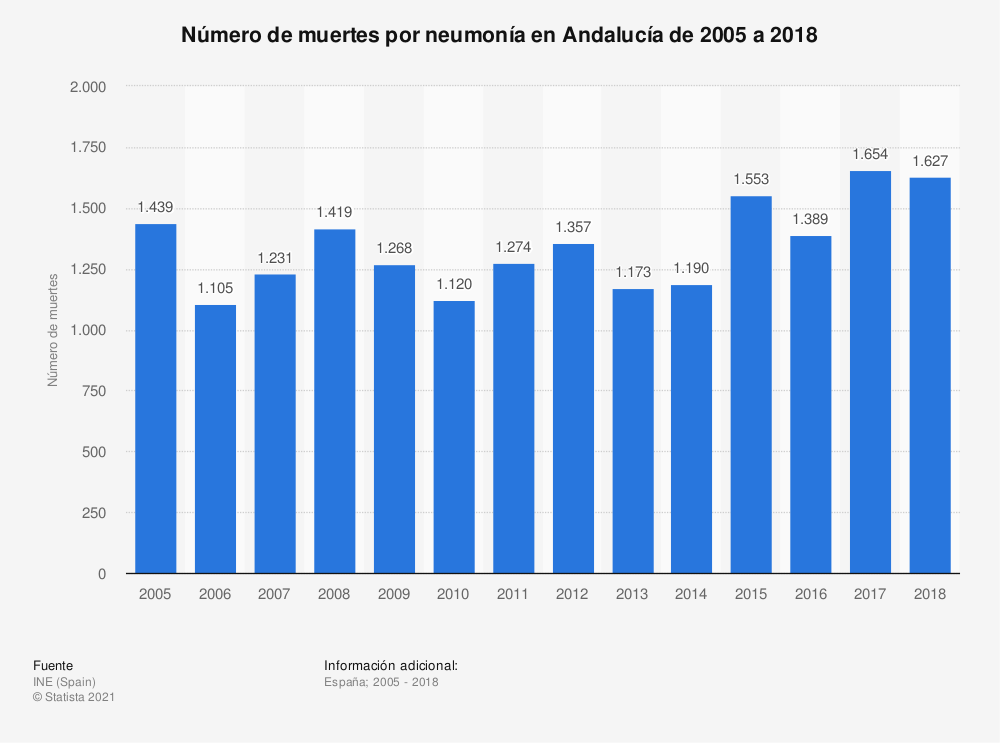 Estadística: Número de muertes por neumonía en Andalucía de 2005 a 2018 | Statista