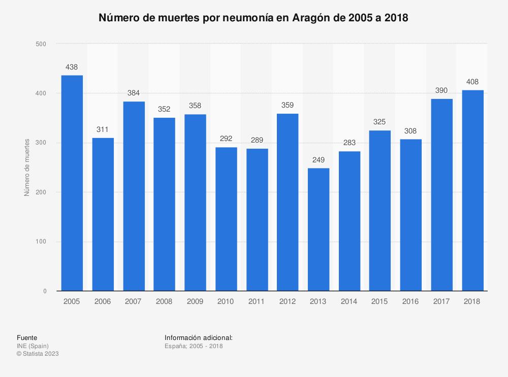 Estadística: Número de muertes por neumonía en Aragón de 2005 a 2018 | Statista