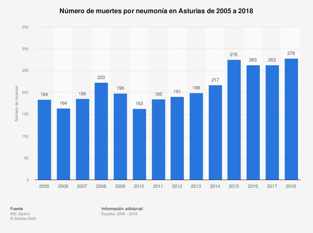 Estadística: Número de muertes por neumonía en Asturias de 2005 a 2018 | Statista