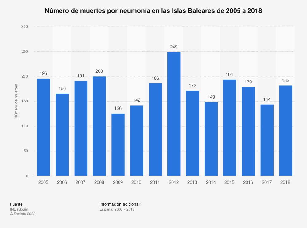 Estadística: Número de muertes por neumonía en las Islas Baleares de 2005 a 2018 | Statista