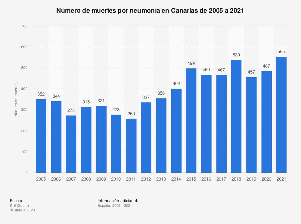 Estadística: Número de muertes por neumonía en Canarias de 2005 a 2017 | Statista