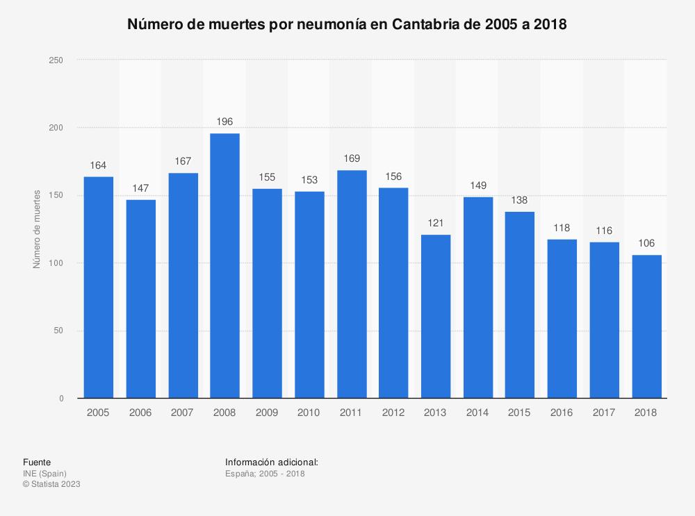 Estadística: Número de muertes por neumonía en Cantabria de 2005 a 2018 | Statista