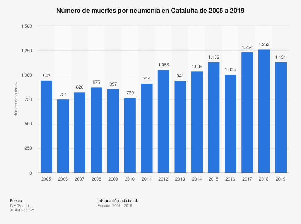 Estadística: Número de muertes por neumonía en Cataluña de 2005 a 2018 | Statista