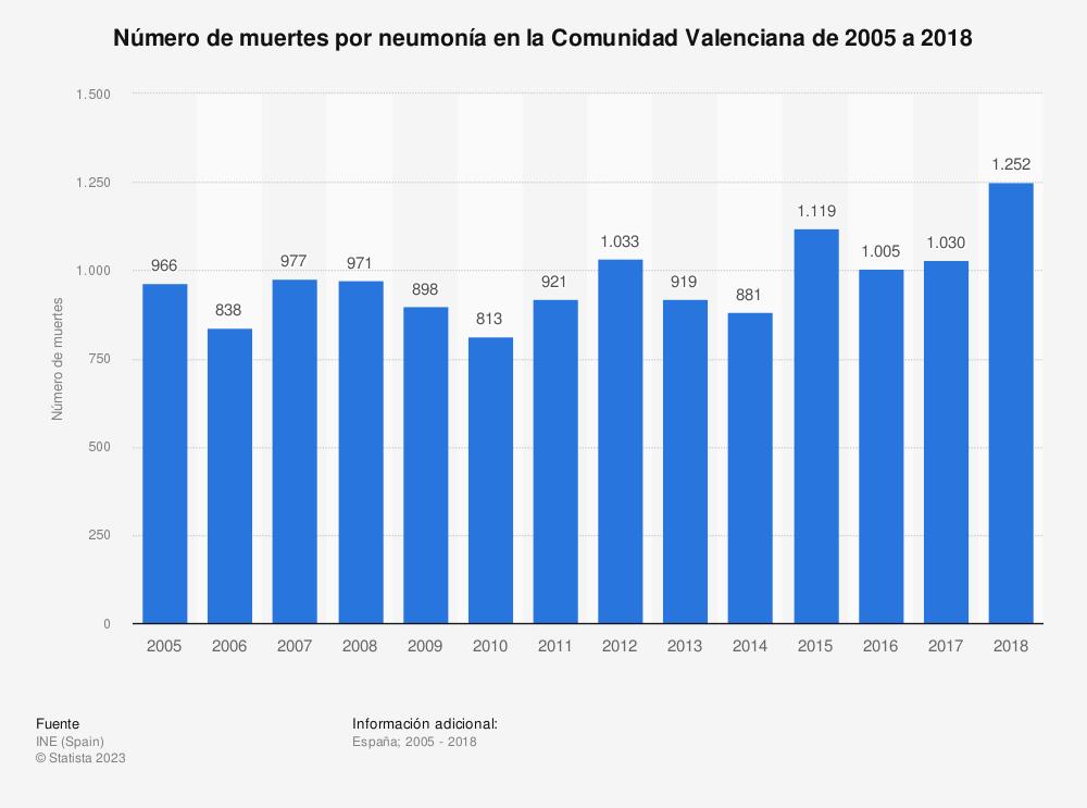 Estadística: Número de muertes por neumonía en la Comunidad Valenciana de 2005 a 2018 | Statista