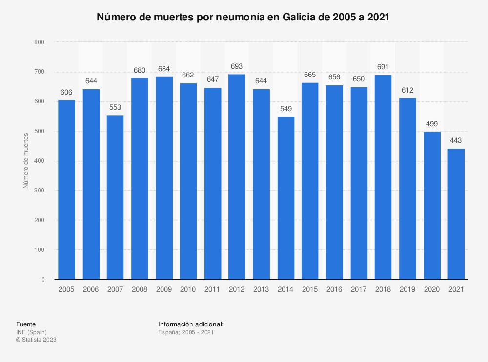 Estadística: Número de muertes por neumonía en Galicia de 2005 a 2017 | Statista