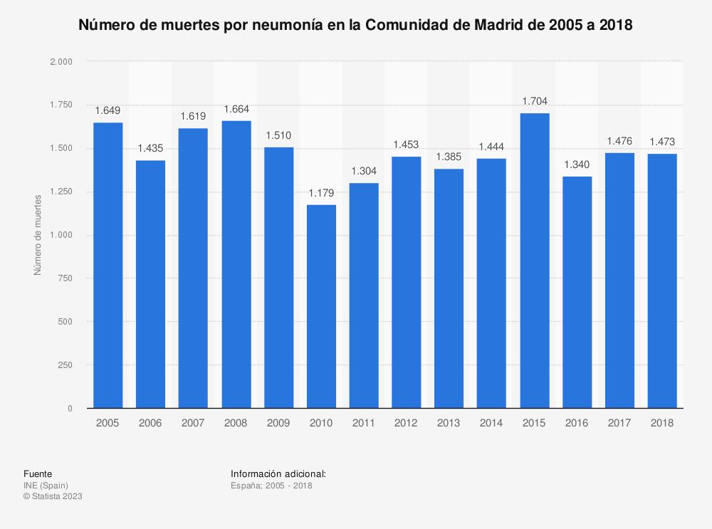 Estadística: Número de muertes por neumonía en la Comunidad de Madrid de 2005 a 2017 | Statista