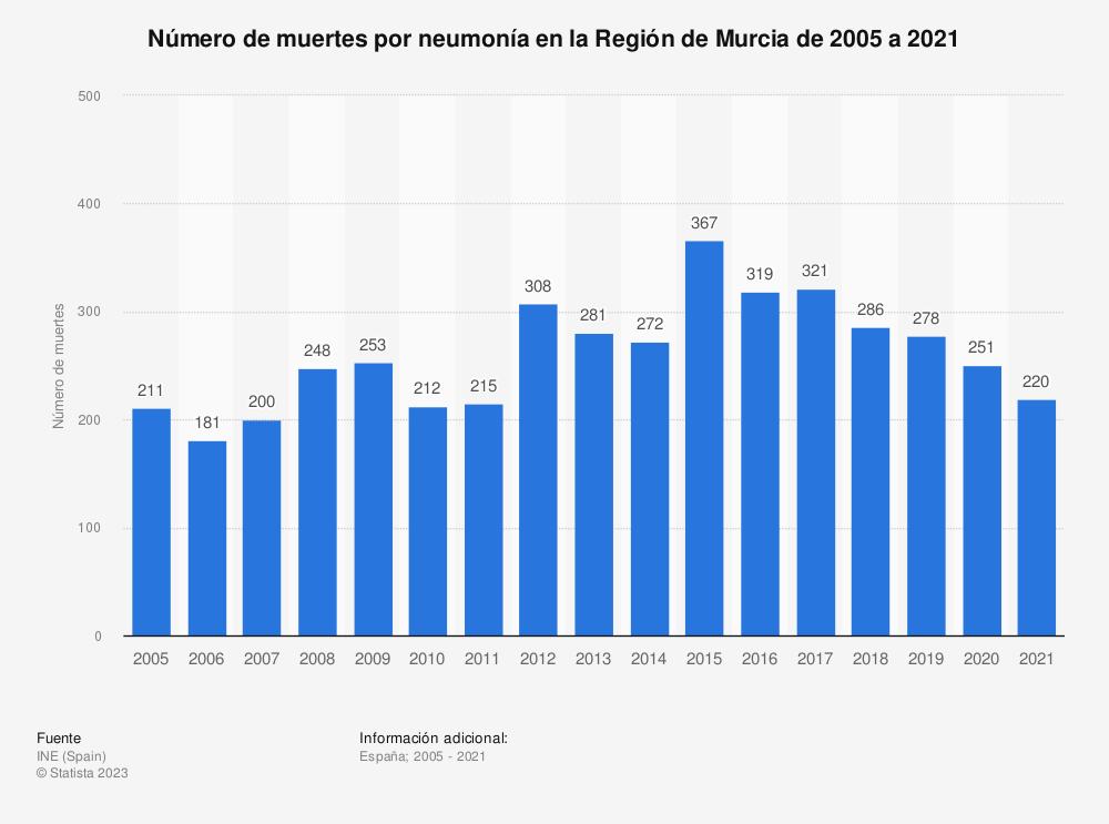 Estadística: Número de muertes por neumonía en la Región de Murcia de 2005 a 2018 | Statista